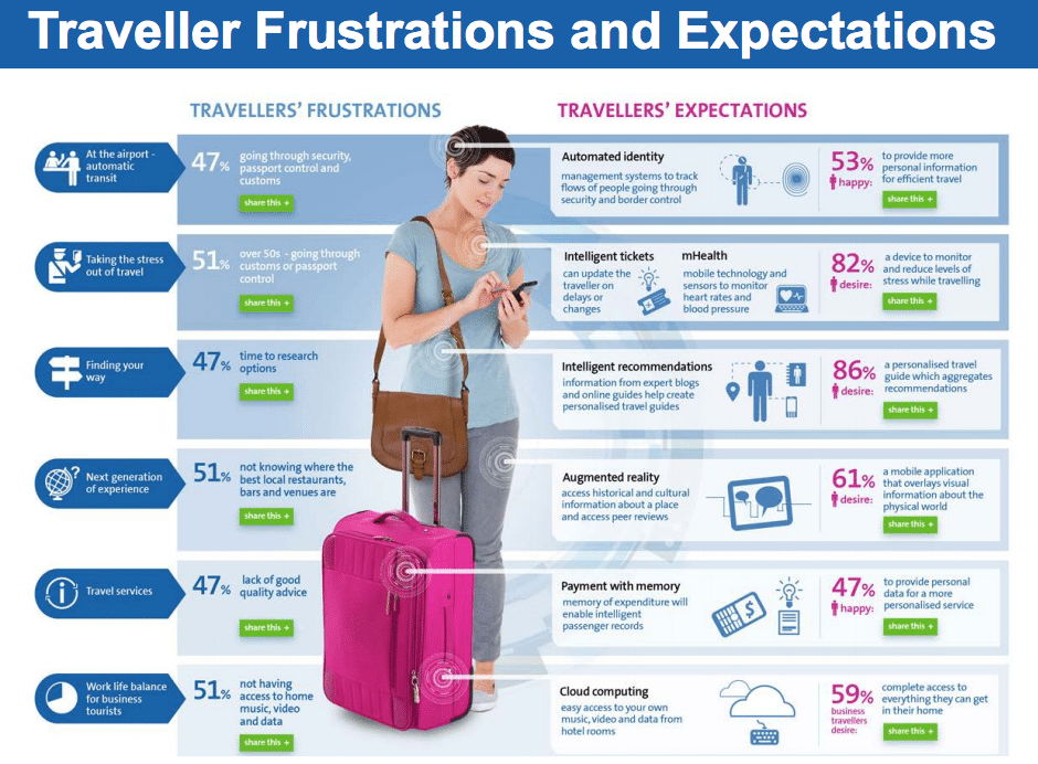 infographic how technology can solve travelers