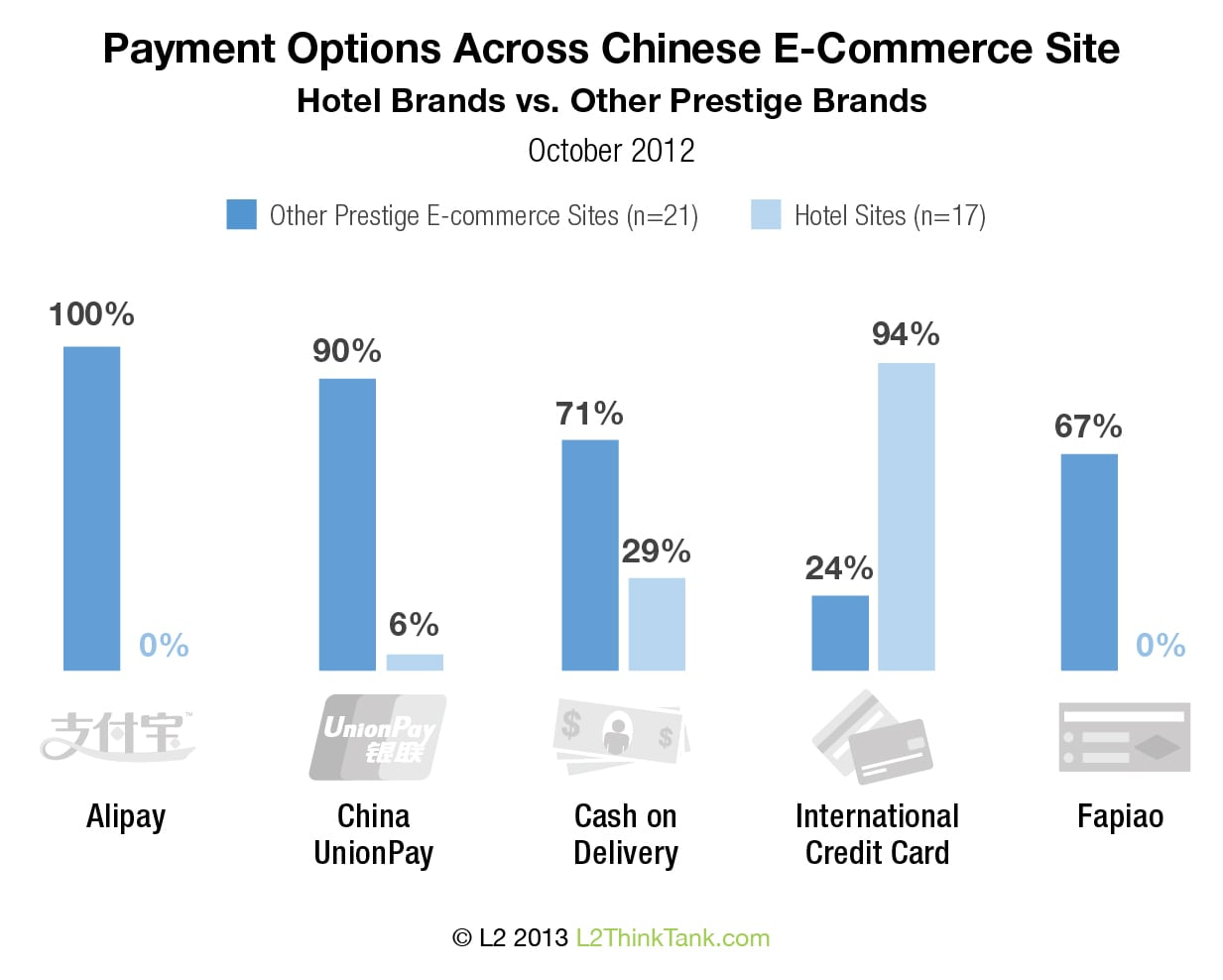 Payment Options Across Chinese E-Commerce Site