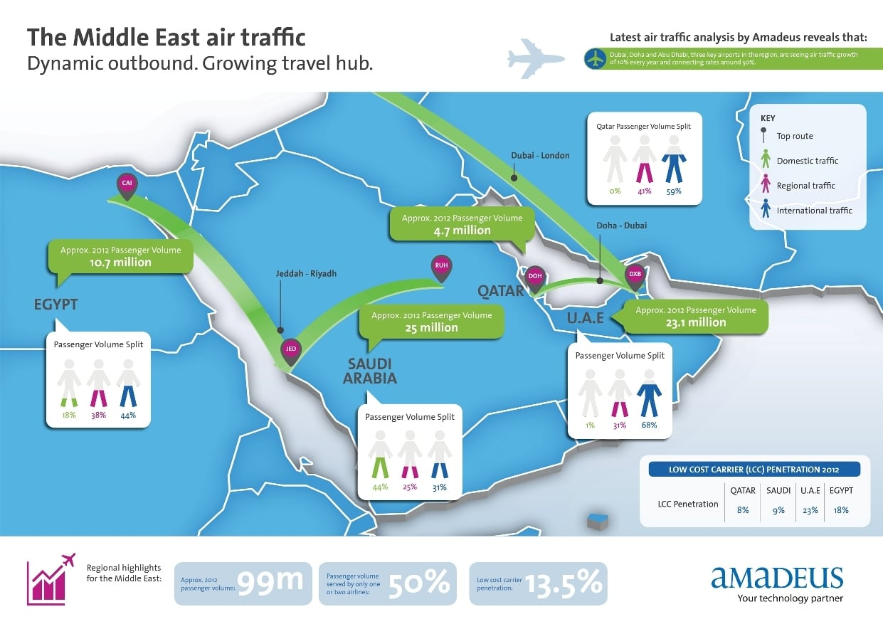 Middle-East-Air-Traffic