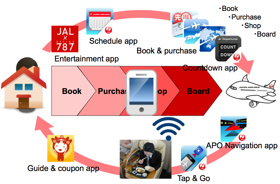 Best Use of Mobile Technology: Japan Airlines, for its use of mobile tech to better passenger experience. Travelers can use their smartphone to search for flights, book and purchase tickets, access the security checkpoint, download and use shopping coupons, and board their flight using NFC boarding passes.