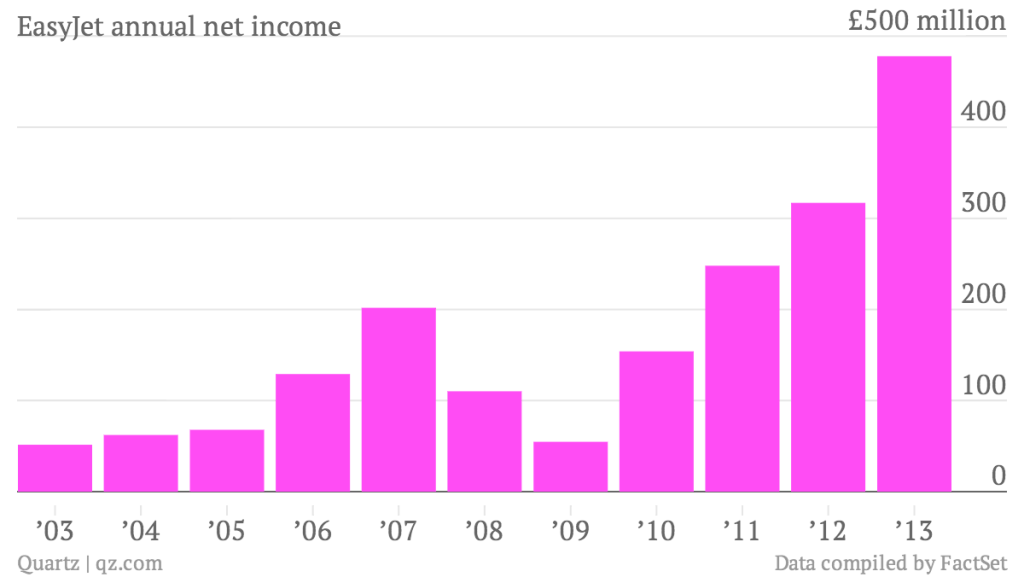 EasyJet's annual income has it tickled pink.