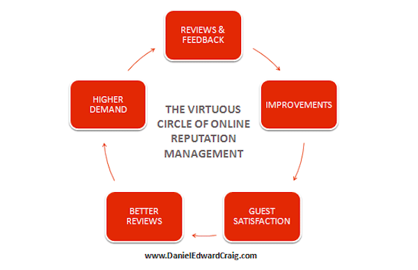 Virtuous Circle Reputation Mgmt Daniel Craig