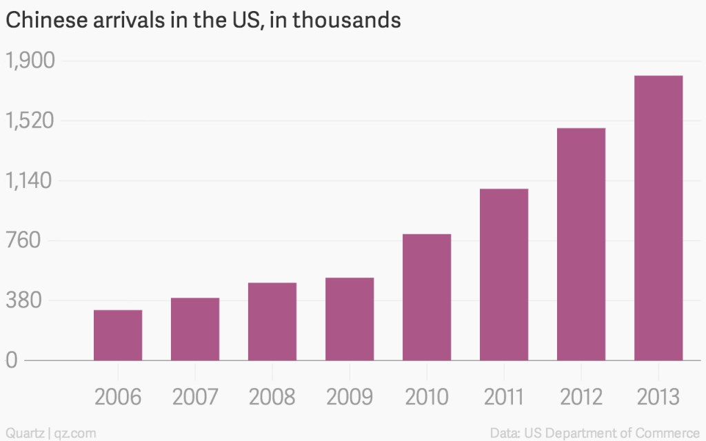 chinese-arrivals-in-the-us-in-thousands-chinese-arrivals-in-the-us_chartbuilder