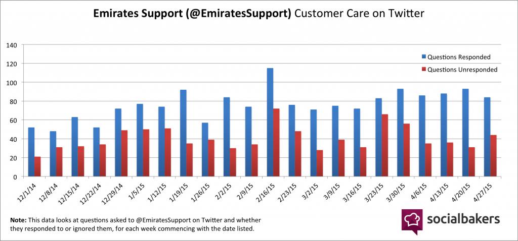 EmiratesSupport