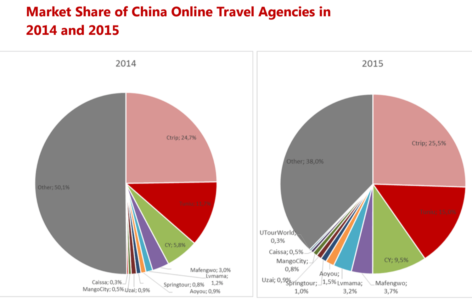 Online Travel Booking Grows in China, But Traditional Agents Still