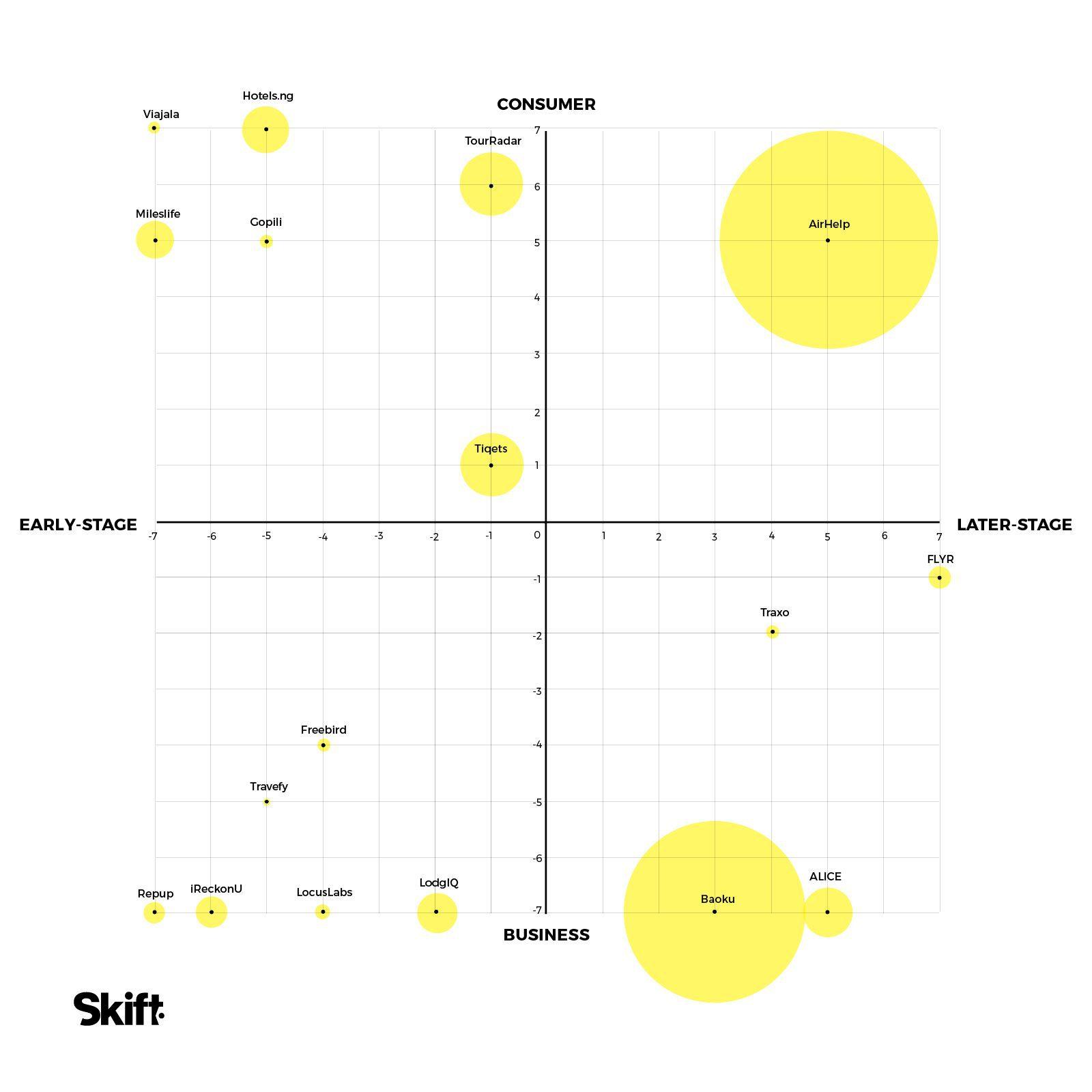 skift 17 Startups to Watch 2017