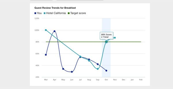 expedia guest review sentiment analysis