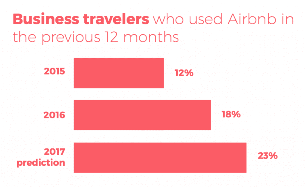 How Airbnb's User Experience Can Reshape Corporate Travel