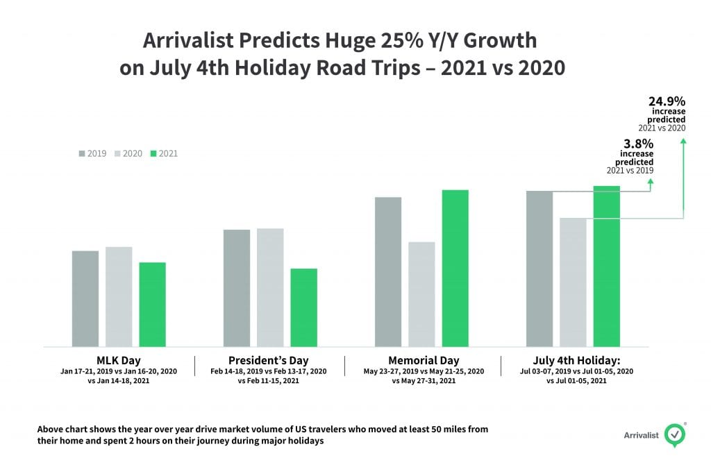 Arrivalist July 4th 2021 Projections